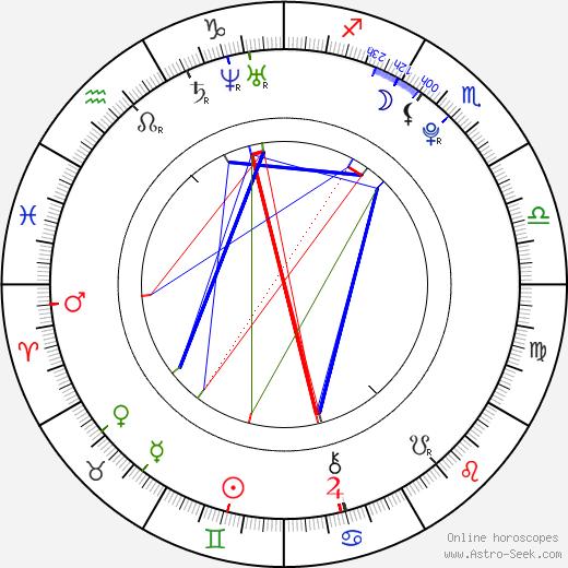 Amethyst Kelly astro natal birth chart, Amethyst Kelly horoscope, astrology