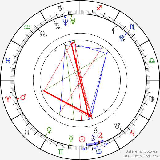 Ana Flavia Gavlak birth chart, Ana Flavia Gavlak astro natal horoscope, astrology