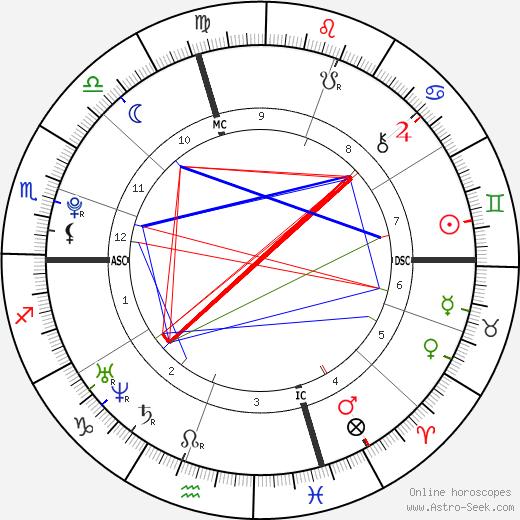 Brittany Curran tema natale, oroscopo, Brittany Curran oroscopi gratuiti, astrologia