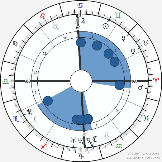 Christophe LeMaitre wikipedia, horoscope, astrology, instagram