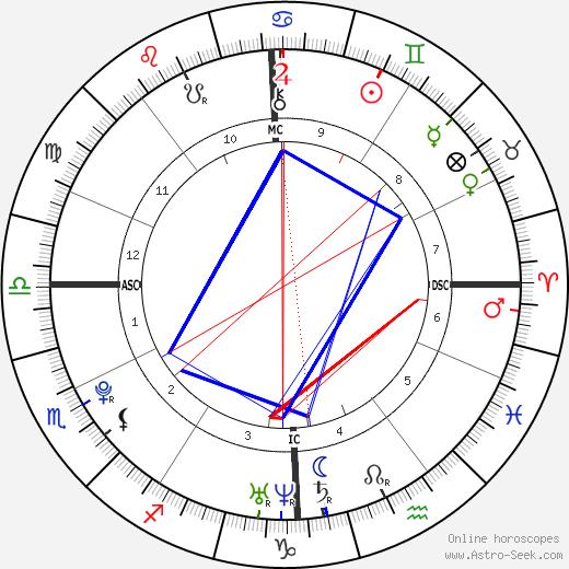 Christophe LeMaitre astro natal birth chart, Christophe LeMaitre horoscope, astrology