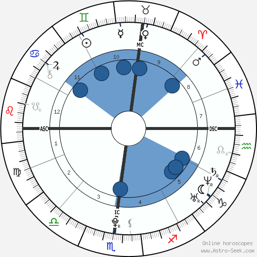 Edward Ebersol wikipedia, horoscope, astrology, instagram