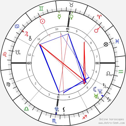 Edward Ebersol birth chart, Edward Ebersol astro natal horoscope, astrology