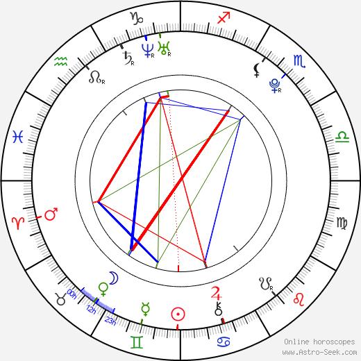 Emil Reinke день рождения гороскоп, Emil Reinke Натальная карта онлайн