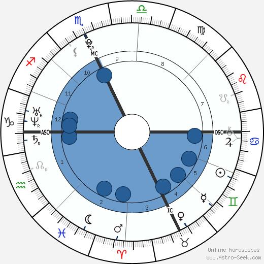 Frank G. McCourt wikipedia, horoscope, astrology, instagram