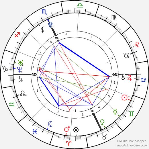 Frank G. McCourt tema natale, oroscopo, Frank G. McCourt oroscopi gratuiti, astrologia