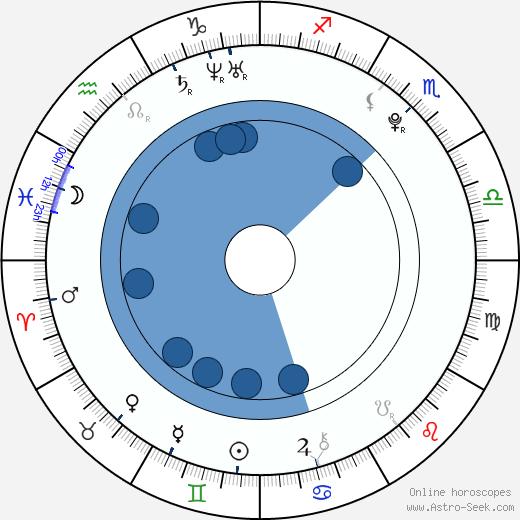 Han Yoo-Yi wikipedia, horoscope, astrology, instagram