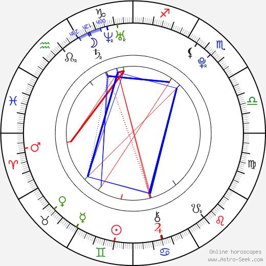 Jakub Freiwald astro natal birth chart, Jakub Freiwald horoscope, astrology