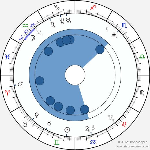 Jakub Zedníček wikipedia, horoscope, astrology, instagram