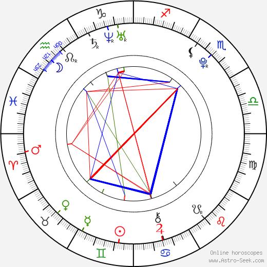 Jakub Zedníček astro natal birth chart, Jakub Zedníček horoscope, astrology