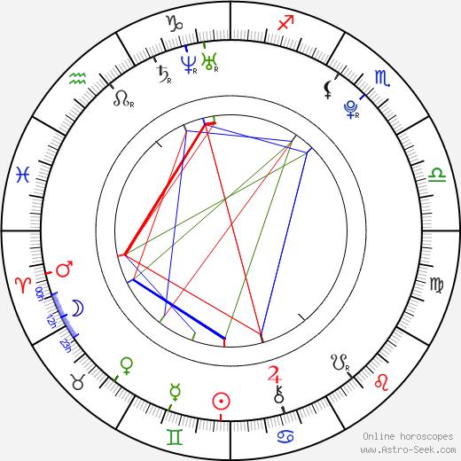 Jana Ondrušková день рождения гороскоп, Jana Ondrušková Натальная карта онлайн