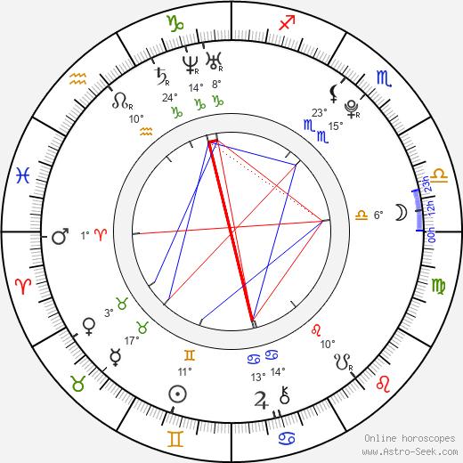 Jeremy Irvine birth chart, biography, wikipedia 2019, 2020