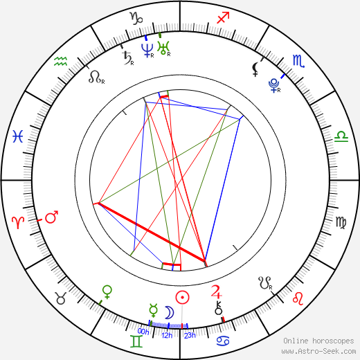 Karolína Kupková birth chart, Karolína Kupková astro natal horoscope, astrology