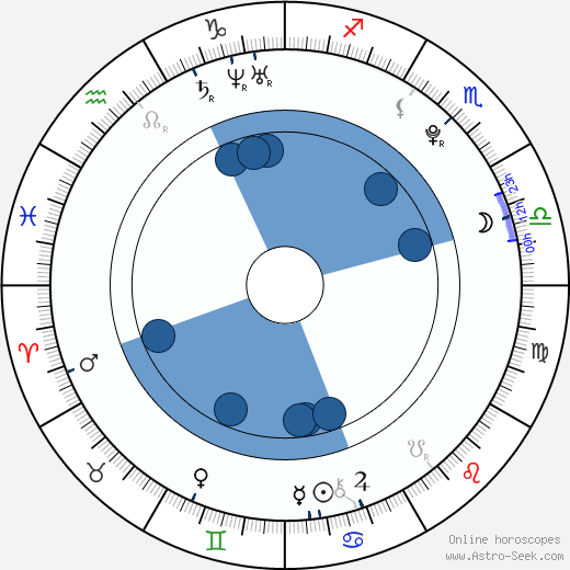 Keli Price wikipedia, horoscope, astrology, instagram
