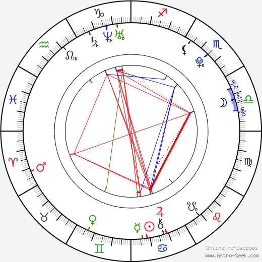 Keli Price birth chart, Keli Price astro natal horoscope, astrology