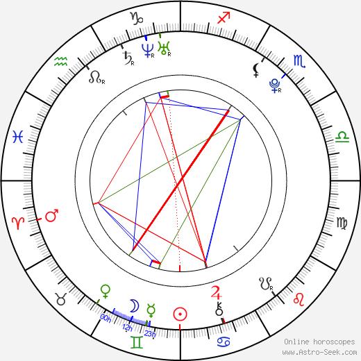 Leo Beránek astro natal birth chart, Leo Beránek horoscope, astrology