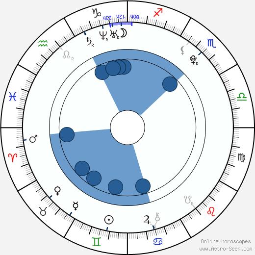 Lizz Tayler wikipedia, horoscope, astrology, instagram