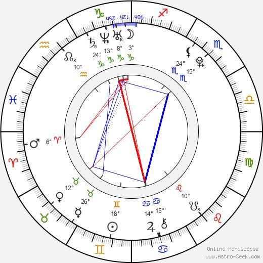 Lizz Tayler birth chart, biography, wikipedia 2019, 2020