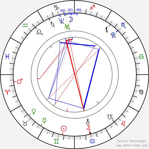 Lizz Tayler birth chart, Lizz Tayler astro natal horoscope, astrology