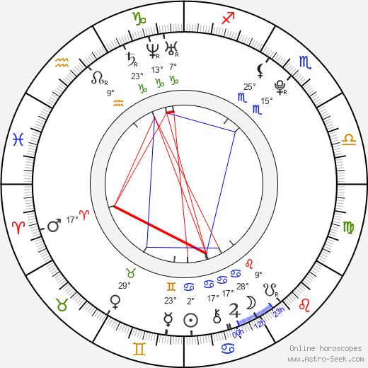Michael Del Zotto birth chart, biography, wikipedia 2019, 2020