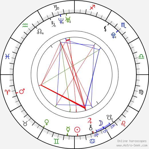 Michael Del Zotto birth chart, Michael Del Zotto astro natal horoscope, astrology