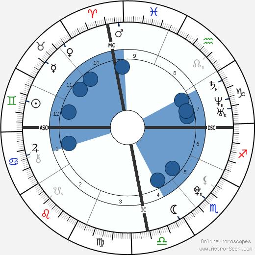 Tippi Degre wikipedia, horoscope, astrology, instagram
