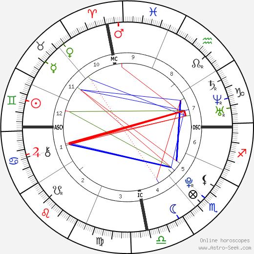 Типпи Дегре Tippi Degre день рождения гороскоп, Tippi Degre Натальная карта онлайн