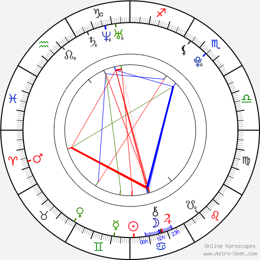Vasek Pospisil birth chart, Vasek Pospisil astro natal horoscope, astrology