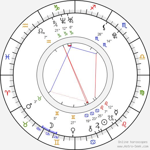 Andrej Chovanec birth chart, biography, wikipedia 2019, 2020