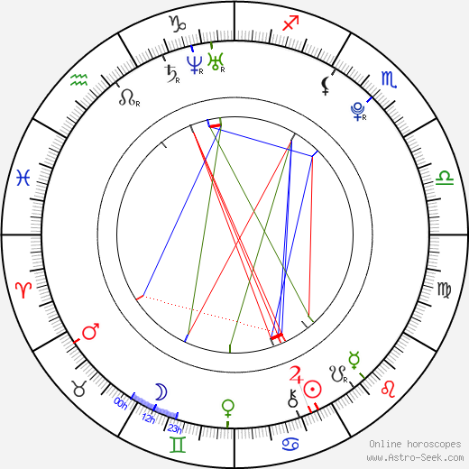 Andrej Chovanec astro natal birth chart, Andrej Chovanec horoscope, astrology