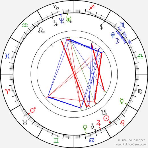 Anthony Ghannam tema natale, oroscopo, Anthony Ghannam oroscopi gratuiti, astrologia