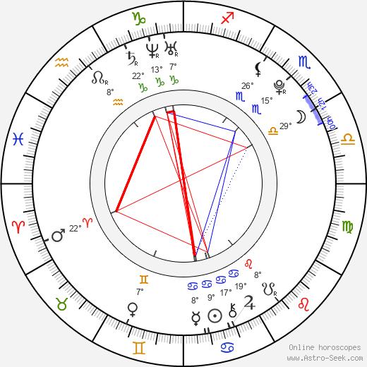 Benjamin Iorio birth chart, biography, wikipedia 2019, 2020