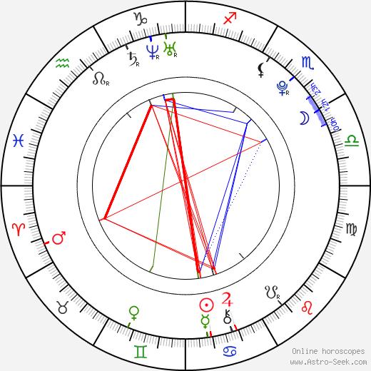 Benjamin Iorio astro natal birth chart, Benjamin Iorio horoscope, astrology