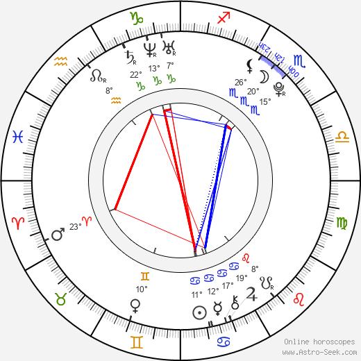 Brian Medina birth chart, biography, wikipedia 2018, 2019