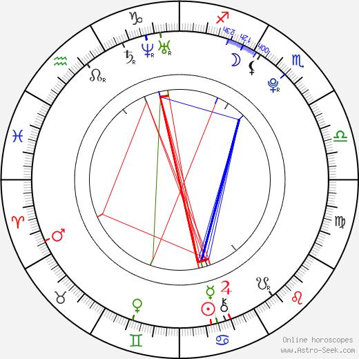 Brie Gabrielle astro natal birth chart, Brie Gabrielle horoscope, astrology