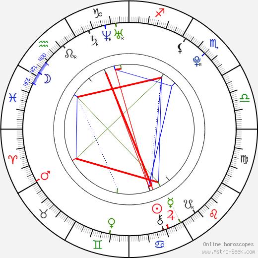 Caroline Wozniacki astro natal birth chart, Caroline Wozniacki horoscope, astrology