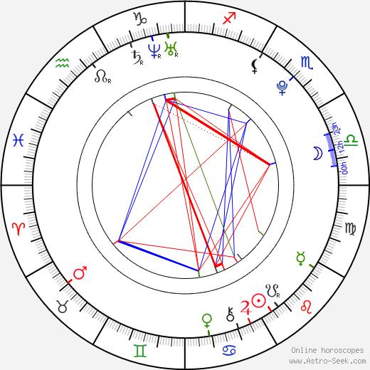 Cheyenne Kimball astro natal birth chart, Cheyenne Kimball horoscope, astrology
