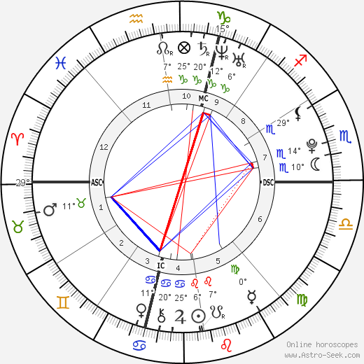 Coco birth chart, biography, wikipedia 2019, 2020