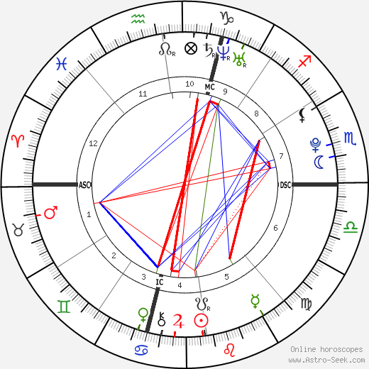 Coco astro natal birth chart, Coco horoscope, astrology