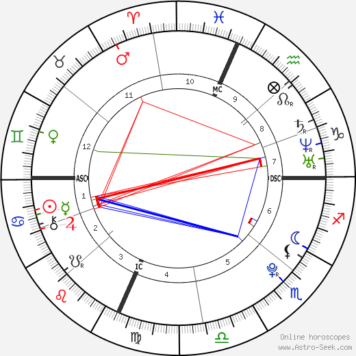 Cristina Elaine Halpin tema natale, oroscopo, Cristina Elaine Halpin oroscopi gratuiti, astrologia