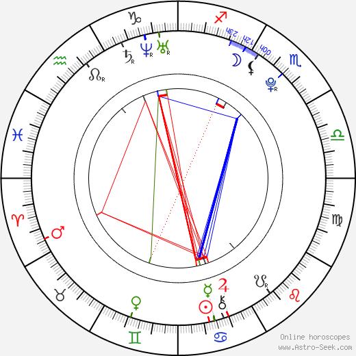 David Kross astro natal birth chart, David Kross horoscope, astrology