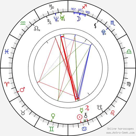 Diego Cataño tema natale, oroscopo, Diego Cataño oroscopi gratuiti, astrologia