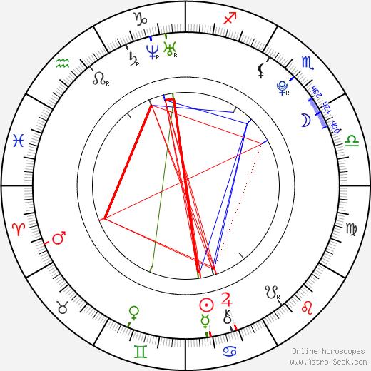 Florencia Padilla astro natal birth chart, Florencia Padilla horoscope, astrology