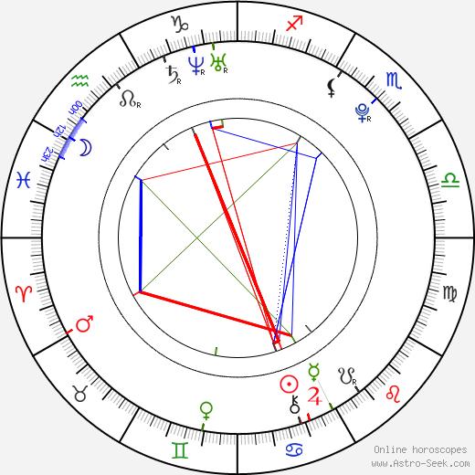 George Craig день рождения гороскоп, George Craig Натальная карта онлайн