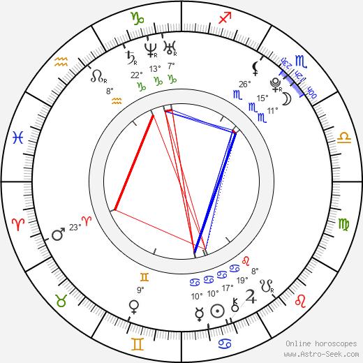 Gigi Sumpter birth chart, biography, wikipedia 2019, 2020