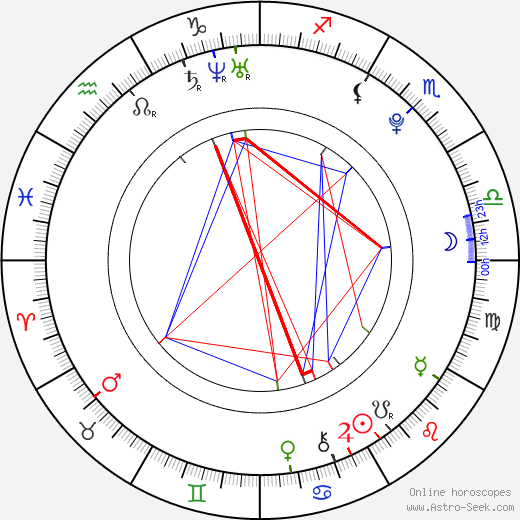 Indiana Evans birth chart, Indiana Evans astro natal horoscope, astrology
