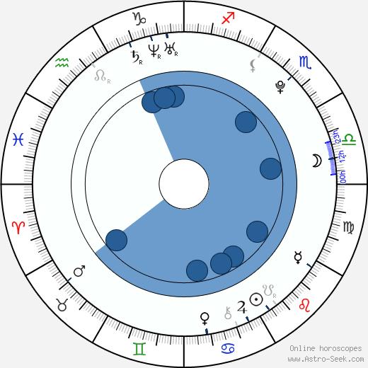 Jan Václav Znojemský wikipedia, horoscope, astrology, instagram