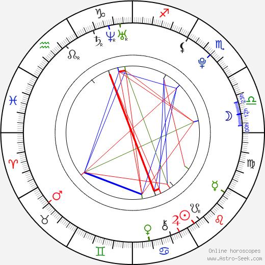 Jan Václav Znojemský tema natale, oroscopo, Jan Václav Znojemský oroscopi gratuiti, astrologia
