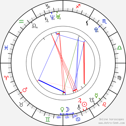Martina Illichová astro natal birth chart, Martina Illichová horoscope, astrology