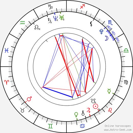 Matt Prokop astro natal birth chart, Matt Prokop horoscope, astrology